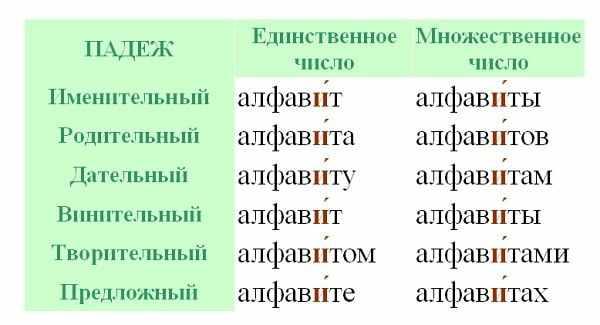 Ударение в слове алфавит