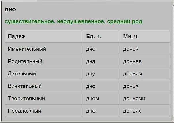 Склонение слова дно по падежам в ед. и мн. числе