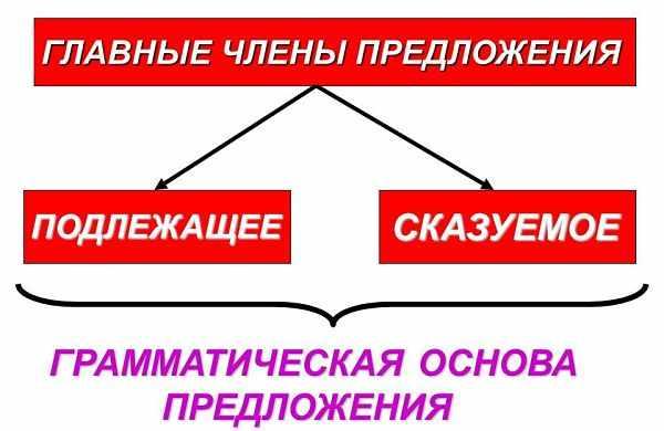 Грамматическая основа предложения (схема)