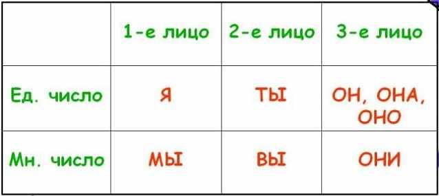 Личные местоимения таблица