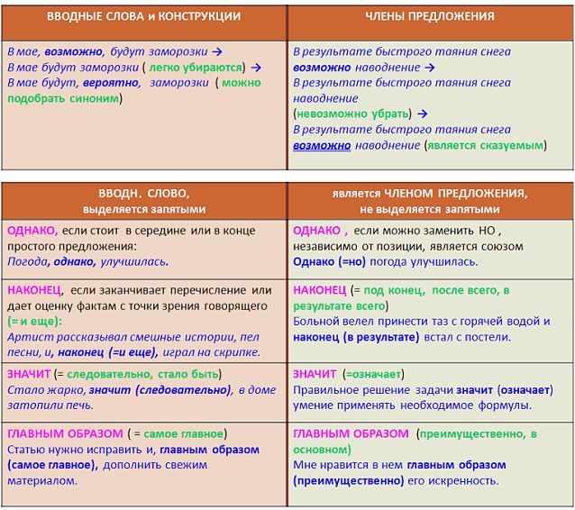 Отличия вводных слов от других членов предложения