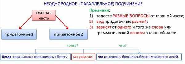 Параллельное неоднородное подчинение придаточных предложений