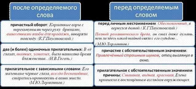 Примеры предложений с причастным оборотом после и перед определяемого слова