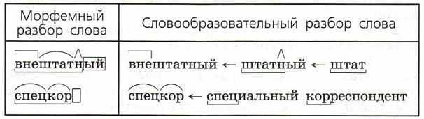 Словообразовательный и морфемный разбор