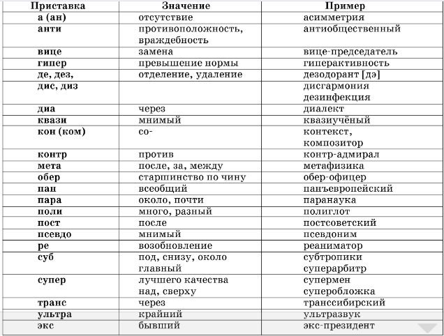 Значение иноязычных приставок таблица