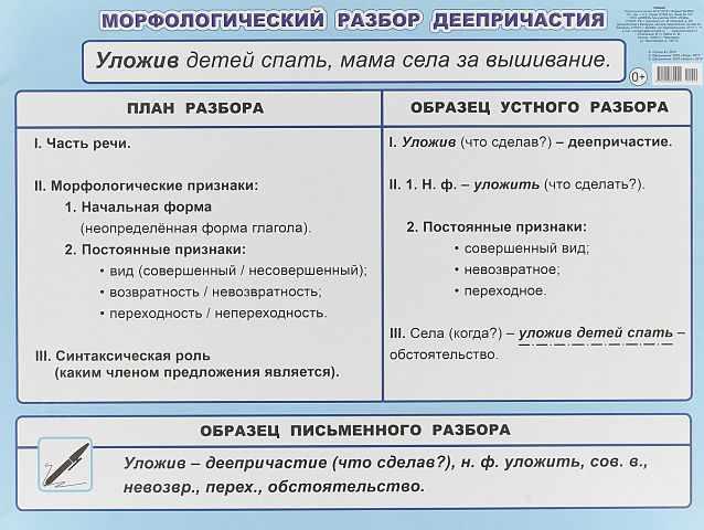 Морфологический разбор деепричастия
