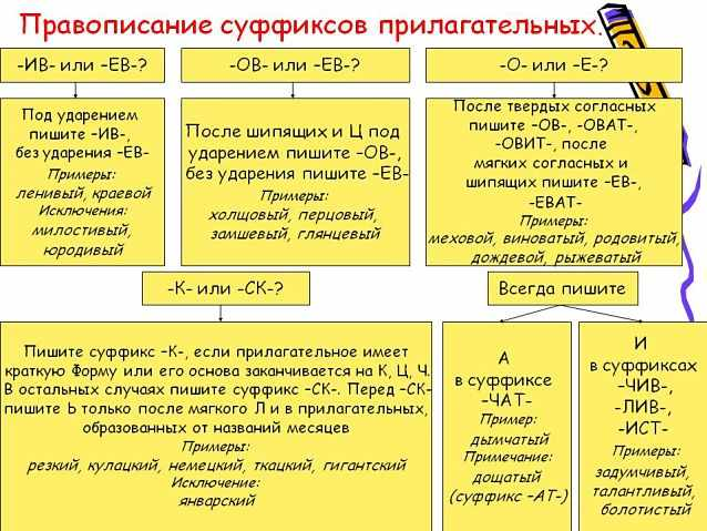 Правописание суффиксов прилагательных