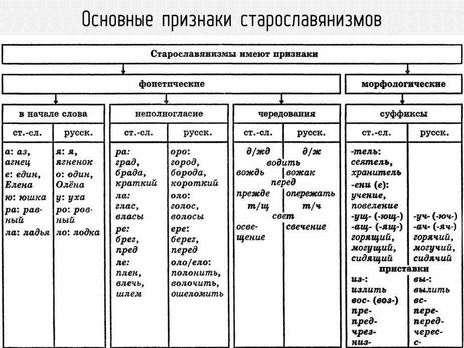 <table id=tablepress-191 class=tablepress tablepress-id-191> <tr class=row-1 odd> <th class=column-1>Признак</th> <th class=column-2>Примеры</th> </tr> <tbody> <tr class=row-2 even> <td class=column-1>Сочетания -ра-, -ла-, -ре-, -ле- (неполногласие)<br/> внутри одной части слова на месте русских <br/> -оро-, -оло-, -ере- (полногласие).</td> <td class=column-2>брег – берег,<br/> хладный – холодный,<br/> млечный – молочный,<br/> смрад – смородина,<br/> сладкий – солод,<br/> шлем – шелом</td> </tr> <tr class=row-3 odd> <td class=column-1>Сочетания ра-, ла- в начале слова на месте<br/> русских ро-, ло-.</td> <td class=column-2>растение – рост,<br/> работа – робити,<br/> ладья – лодка</td> </tr> <tr class=row-4 even> <td class=column-1>Сочетание жд на месте русского ж.</td> <td class=column-2>надежда – надёжа,<br/> чуждый – чужой</td> </tr> <tr class=row-5 odd> <td class=column-1>Согласный звук щ на месте русского ч.</td> <td class=column-2>полнощный – полночный,<br/> горящий – горячий,<br/> освещение – свеча</td> </tr> <tr class=row-6 even> <td class=column-1>Начальные а, е вместо русских я, о.</td> <td class=column-2>агнец – ягненок,<br/> аз – я,<br/> езеро – озеро,<br/> един – один</td> </tr> <tr class=row-7 odd> <td class=column-1>Гласный звук э (буква е) под ударением<br/> на месте русского о (ё).</td> <td class=column-2>небо – нёбо,<br/> одежда – одёжа,<br/> крест – крёстный</td> </tr> <tr class=row-8 even> <td class=column-1>Начальное ю вместо русского у.</td> <td class=column-2>юродивый – уродливый,<br/> юг – уг (др.-рус.),<br/> юноша – уноша (др.-рус.)</td> </tr> <tr class=row-9 odd> <td class=column-1>Редко встречающийся признак — твердый звук з<br/> на месте мягкого русского.</td> <td class=column-2>польза – нельзя</td> </tr> </tbody> </table> <p> ' width='925′ height='693' 'https://tarologiay.ru/wp-content/uploads/2019/04/priznaki-staroslavyanizmov.jpg 925w, https://tarologiay.ru/wp-content/uploads/2019/04/priznaki-staroslavyanizmov-300×225.jpg 300w, https://