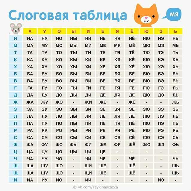 Таблица слогов