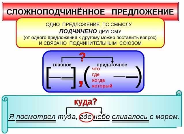 Сложноподчиненные предложения, спп