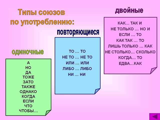 Типы союзов по употреблению