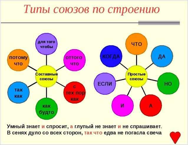 Типы союзов