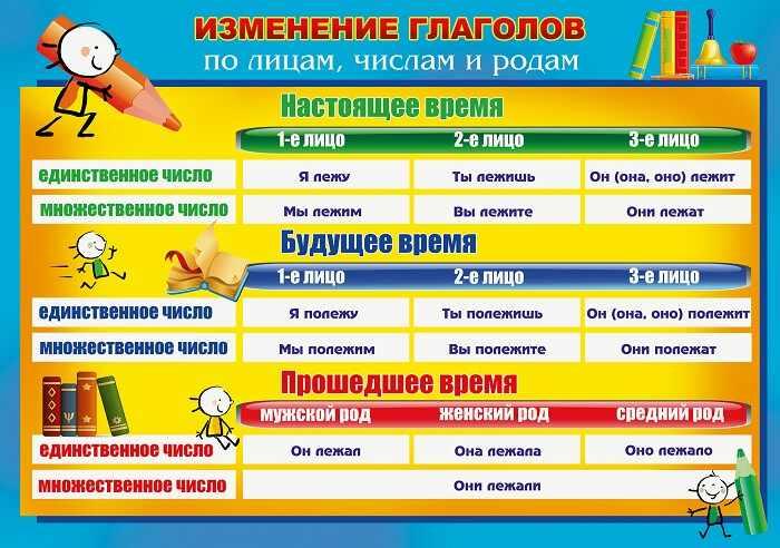 Времена глаголов в русском языке