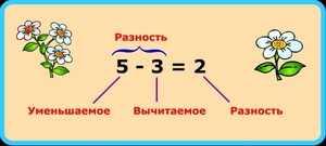 Вычитание -математика для первоклассников
