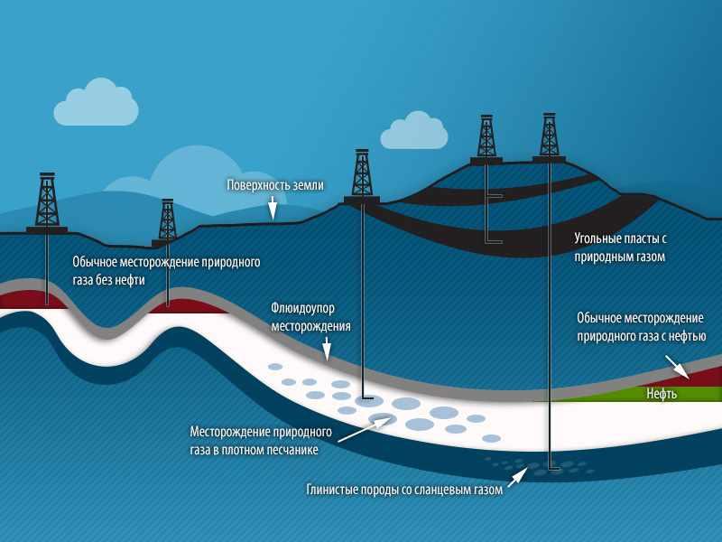 MWM | Природный газ, метан для когенерационных установок