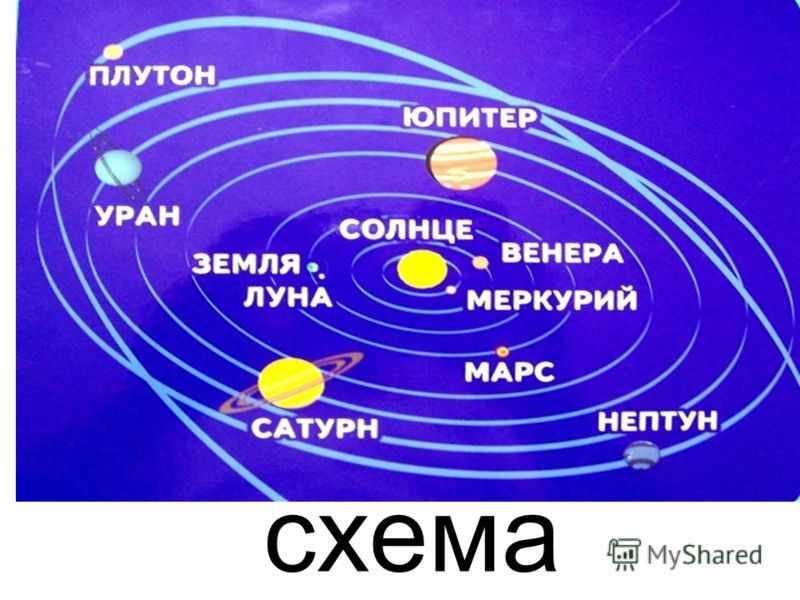 Планеты Юпитер и Венера