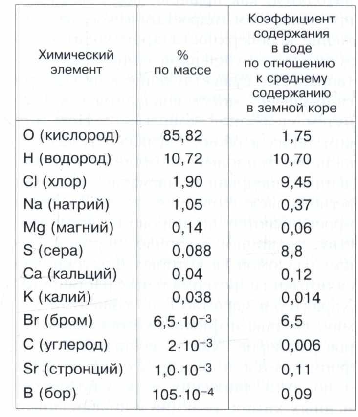 Гидросфера - «Энциклопедия»