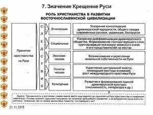 Христианства на Руси