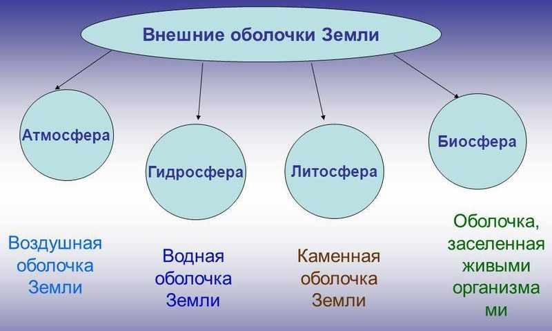 Презентация на тему: Тема урока: «Оболочки Земли» «Оболочки Земли ...