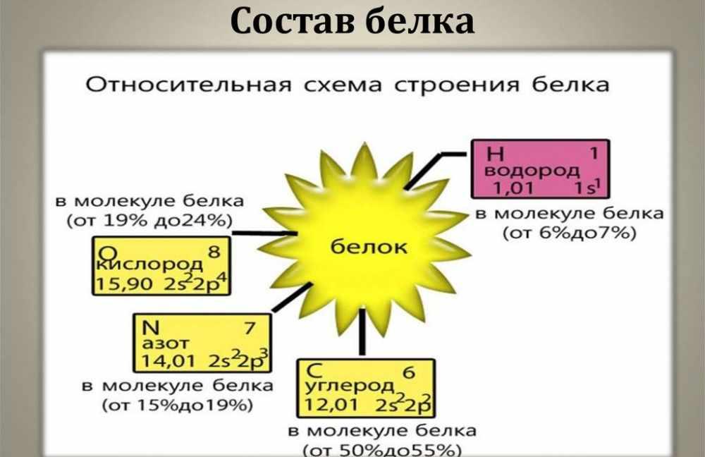 Белки. Содержание - online presentation