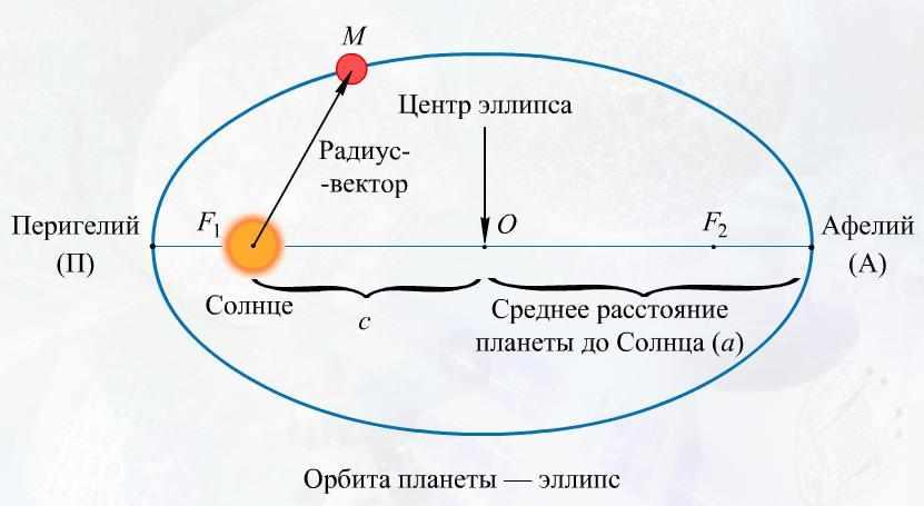 планеты солнечной системы и их расположение (главный ключ)