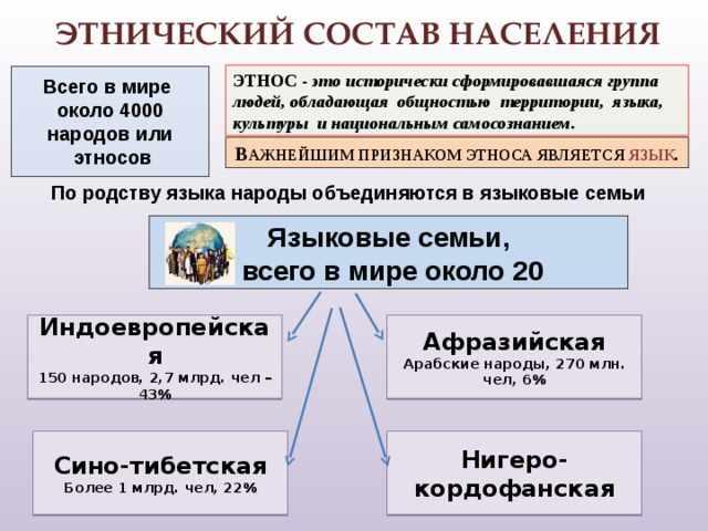 Народы и религии мира. 7 класс. ФГОС