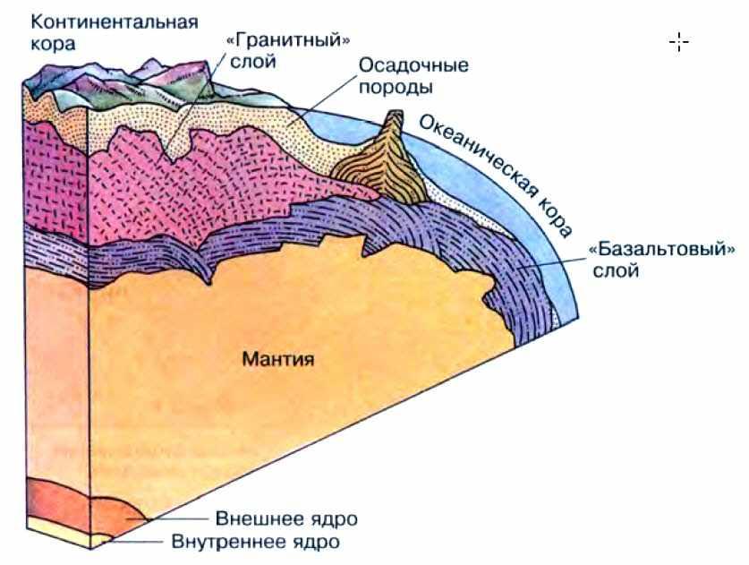 Конспект ЛИТОСФЕРА. Земная кора - УчительPRO