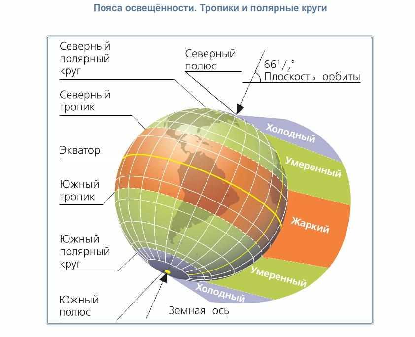 Орбитальное движение Земли