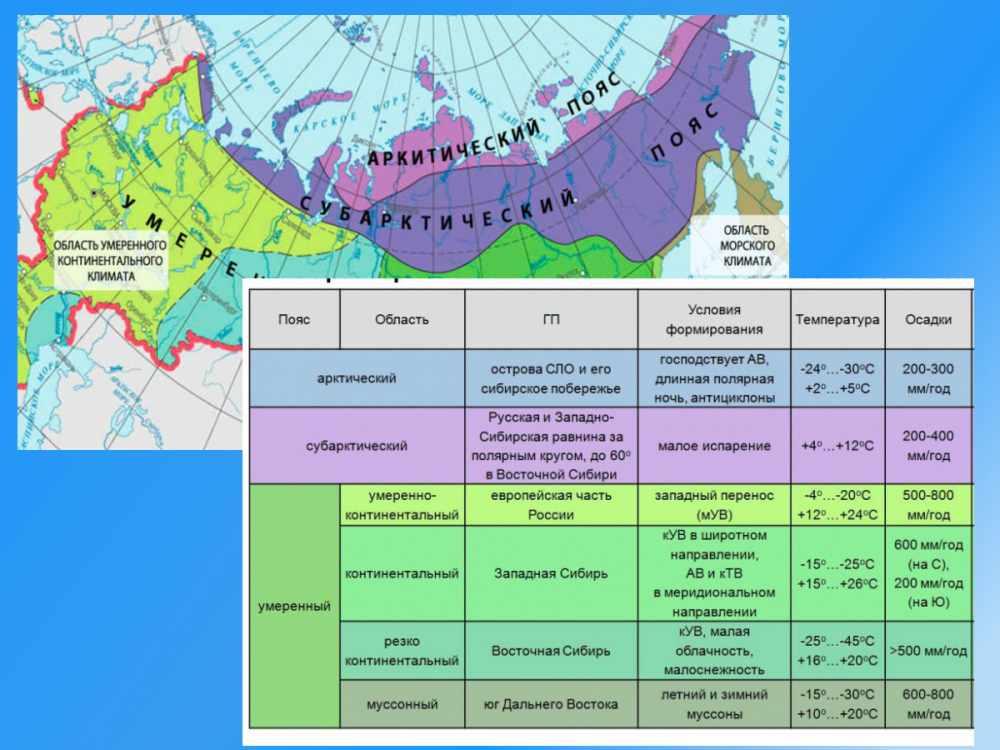 умеренный климат