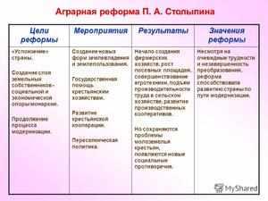Столыпинские законы