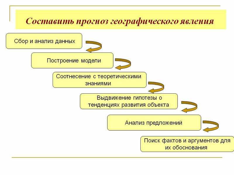 традиционные методы географических исследований (главный ключ)