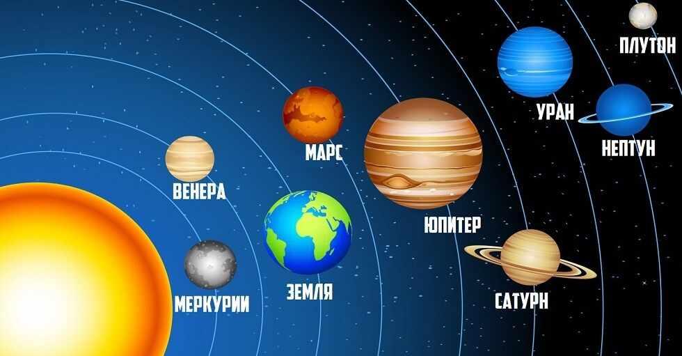 Планеты солнечной системы - фото и описание | Корки.lol