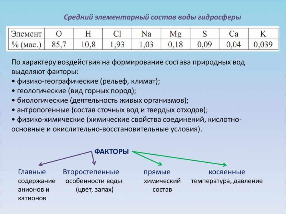 Гидросфера. Средний элементарный состав воды гидросферы - online ...