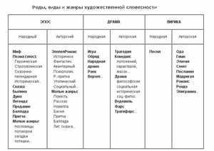 Роды, виды и жанры - таблица