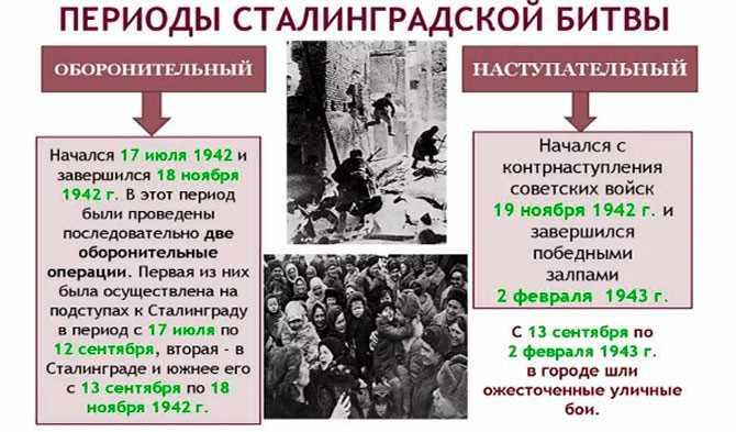 Периоды Сталинградской битвы