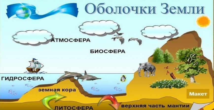 будущее географической оболочки земли (главный ключ)