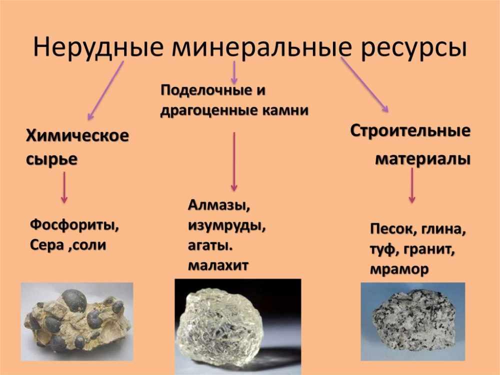 Рудные и нерудные полезные ископаемые - презентация онлайн