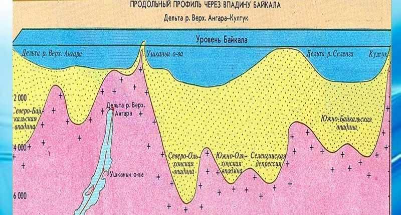 Презентация на тему: Географическое положение Байкала. . Скачать ...