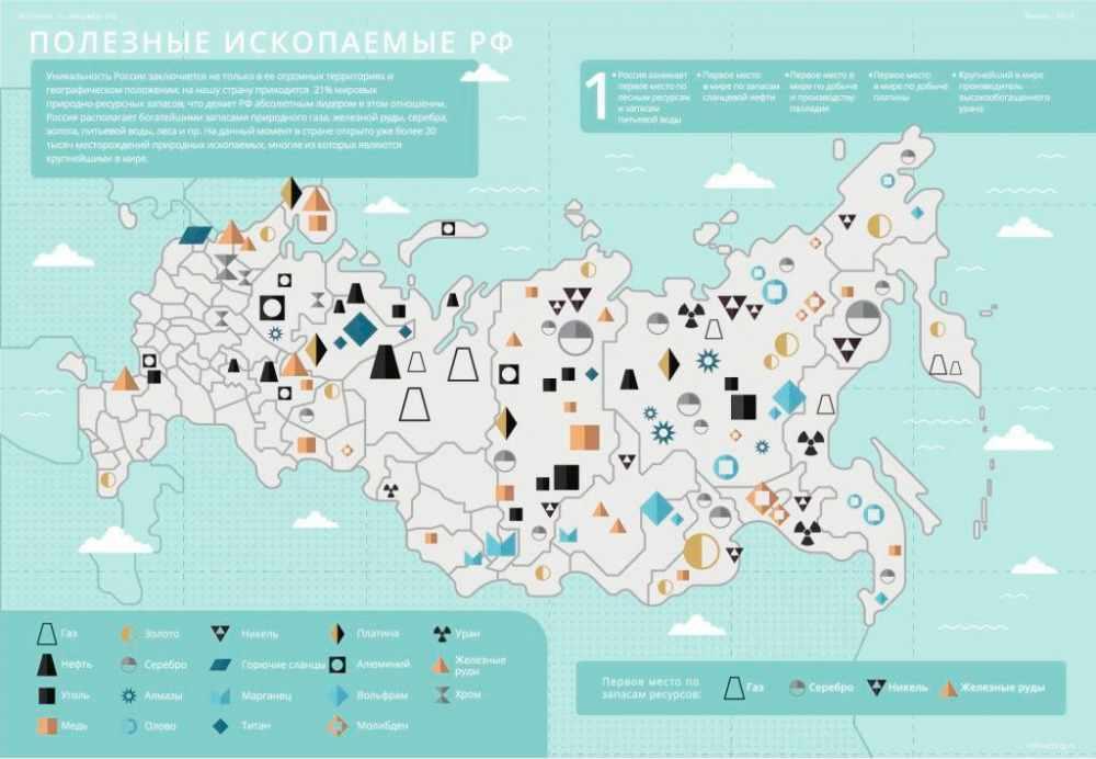 Полезные ископаемые России: 4 важных экономических фактора