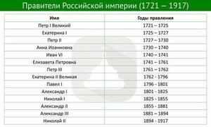 Кто правил Россией
