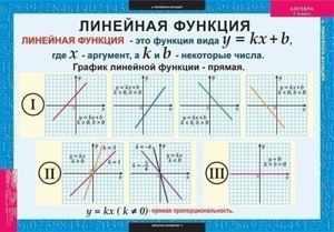 Как определить функции в алгебре