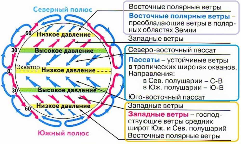 климатические пояса земли таблица (главный ключ)