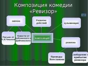 Комедия Ревизор композиция