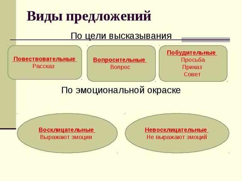Главные и второстепенные члены предложения