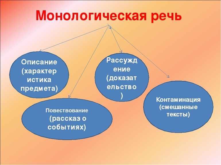 Монологическая речь виды