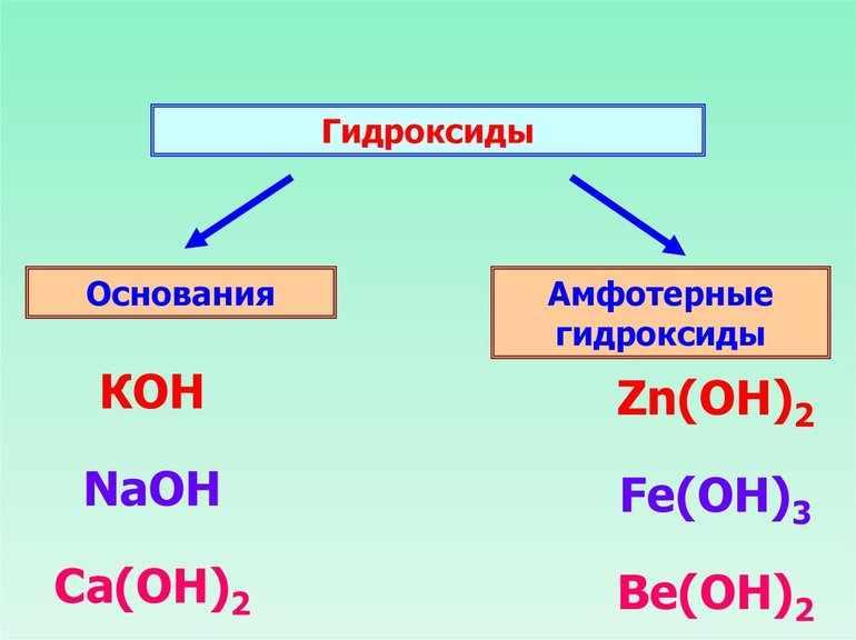 Виды гидроксидов