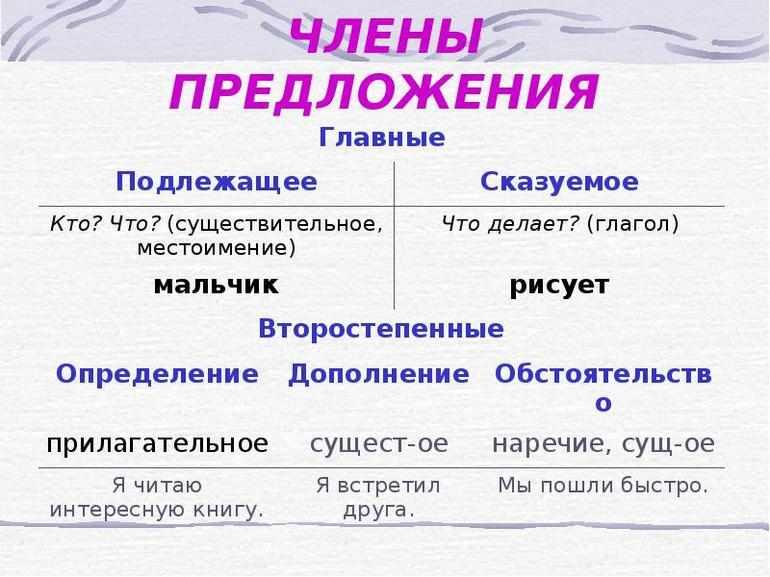 Таблица второстепенные чл предложения