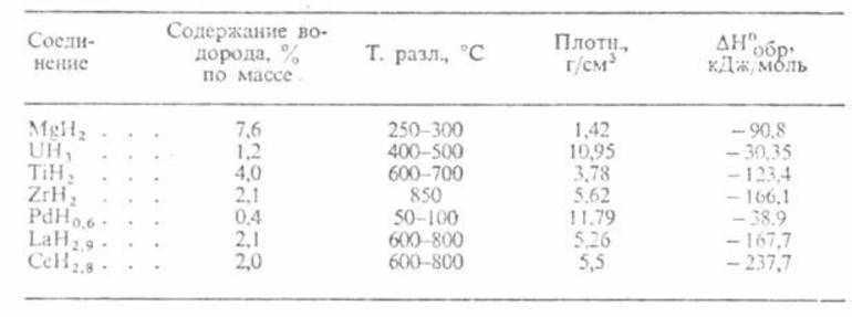 Гидриды химия