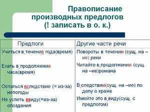 Правописание предлогов производных