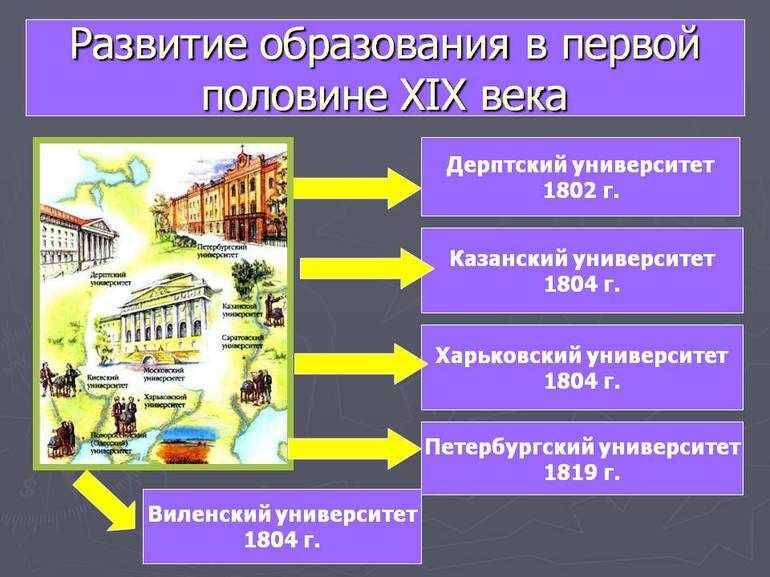 Наука 19 века в россии